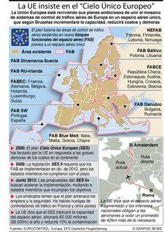 """La UE insiste en el """"Cielo Único Europeo"""""""