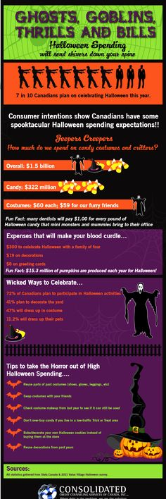 2012 Halloween Spending Infographic: Ghosts, Goblins, Thrills and Bills