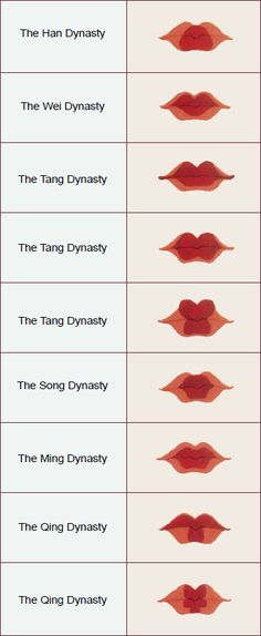A chart of women's lip-painting styles in past dynasties. [Edited by Gao Chunming, selected from Lady Garments and Adornments of Chinese Past Dynasties written by Zhou Xun and Gao Chunming.]