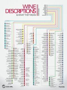 Wine Descriptions #WineGuide