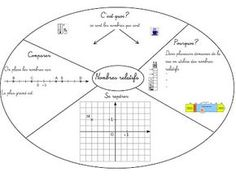Cours de Mathématiques en Mandala/Carte mentale: Fractions