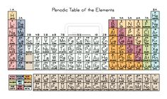 Periodic Table of the Elements needle point pattern cross stitch by ~rhaben on deviantART Winter project? =') (HOSY LIT!)