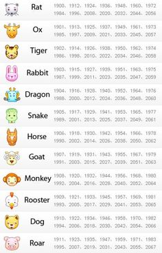 You must have heard of Chinese zodiacs, it works as 12 animals that represent the rotating 12-year cycle. This year, 2010 is the year of Tiger. Tiger and Dragon indicate power, fortune and authority, more people would like their babies born in these... Chinese New Year Signs, Chinese New Year Zodiac, Chinese New Year Crafts For Kids, Chinese New Year Activities, Chinese Zodiac Signs, Chinese New Year 2020, Chinese Year Of The, Chinese Astrology Chart, Chinese New Year Traditions