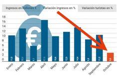 Frenazo de los ingresos por turismo en España tras el 1 de octubre