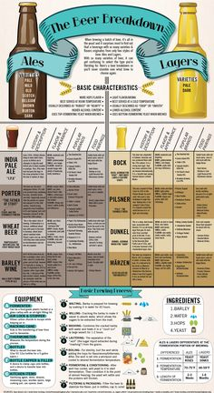 Today' infographic is entitled The Beer Breakdown to shows some of the basic differences between ales and lagers, some examples and the brewing process. It was created by Chloe Hoeg for an…More Beer 101, All Beer, Wine And Beer, Beer Infographic, Beer Types, Different Types Of Beer, Beer Pairing, Home Brewing Beer, Beer Brewing Process