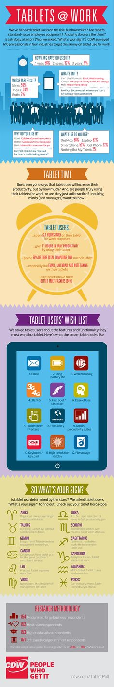 Infographic: Tablets in the Workplace