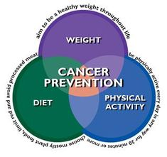 Prevention of Cancer using Nutrition and Exercise