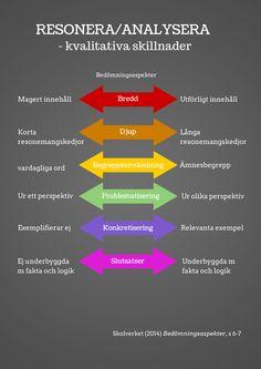 Resonera/analysera - kvalitativa skillnader Bedömningsaspekter Bredd Magert innehåll Utförligt innehåll Djup Långa resonemangskedjor Korta resonemangskedjor Ämnesbegrepp Begreppsanvändning vardagli...