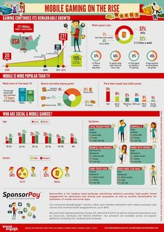 Mobile gaming on the rise. A difficult-to-read infographic, however -- awkward color choices.