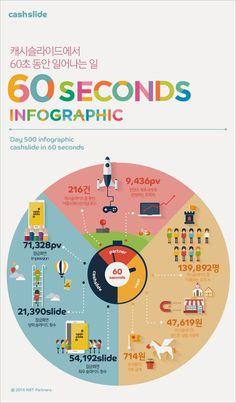 캐시슬라이드 60초 동안 일어나는 일에 관한 인포그래픽