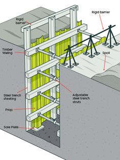 Fig 37 Timber Shoring Requirements For Trenches