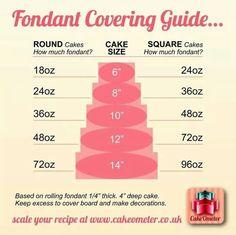 Fondant amounts for diff cake sizes Fondant Tips, Fondant Icing, Fondant Tutorial, Fondant Cakes, Cupcake Cakes, Homemade Fondant, Cake Decorating Techniques, Cake Decorating Tutorials, Cookie Decorating