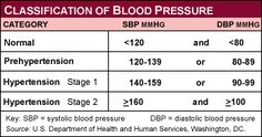 What is a Normal Blood Pressure vs. a Target Blood Pressure? Reducing Blood Pressure, Natural Blood Pressure, Blood Pressure Symptoms, Blood Pressure Medicine, Healthy Blood Pressure, Normal Blood Pressure, Blood Pressure Remedies, Vascular Ultrasound, Pressure Quotes