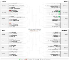 March Madness 2018 Bracket: Latest NCAA Tournament Odds And Joe Lunardi's  Bracketology Predictions
