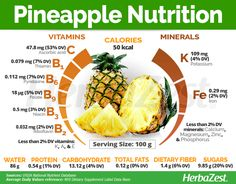 Essential Tips And Tricks For Eating A Healthy Diet – Nutrition Pineapple Nutrition Facts, Fruit Nutrition, Holistic Nutrition, Nutrition Guide, Health And Nutrition, Nutrition Quotes, Health Tips, Universal Nutrition, Nutrition Month