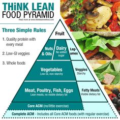 A lot of you have been asking about Think Lean and the foods that are good for getting lean and boosting brain health, so here it is!  In the book we talk about Automatic Calorie Management - the simple concept that eating the right food groups mean you can eat until you're full and don't have to count calories. This is based on a lot of research and is what resulted in the Think Lean Food Pyramid.  The blog post below explains it all. Check it out…