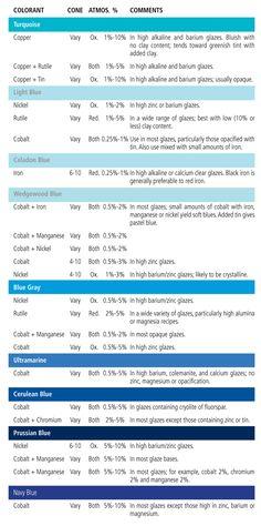 Ceramic Colorants | Ceramic Recipes