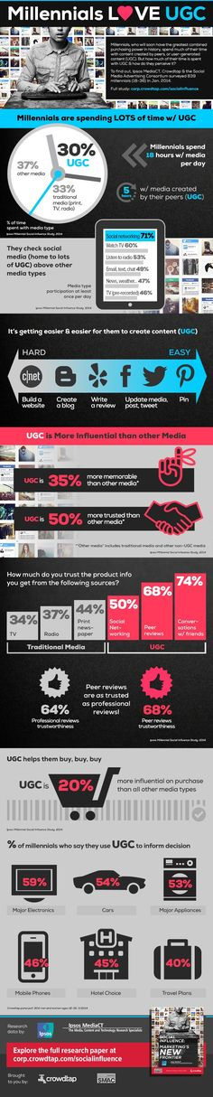 #Millennials LOVE UGC #Infographic.  They trust User Generated Content WAY more than mainstream media.