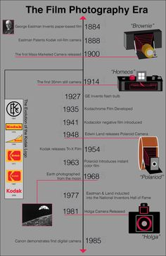 Film Photography Infographic by Gabrielle Horner, via Behance Film Photography Tips, Photography Lessons, Photography Business, Creative Photography, History Of Photography Timeline, Film Tips, Still Camera, Vintage Cameras, Photoshop Elements