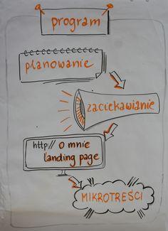 Webwriting. Jak pisać skuteczne teksty internetowe. Program szkolenia