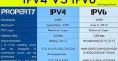 IPv6 has already been announced but not really being implemented as effectively as looked forward to, due to lack of understanding the dif...
