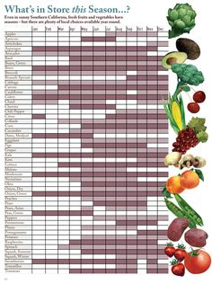 "Seasonal Fruits and Vegetables Chart southern california | ... seasonal eating in Southern California (""Buy Fresh, Buy Local Food"