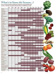 "Seasonal Fruits and Vegetables Chart southern california | ... seasonal eating in Southern California (""Buy Fresh, Buy Local Food"