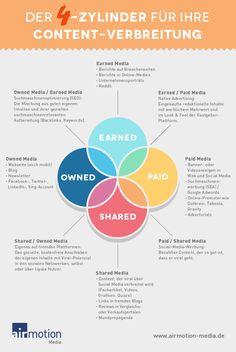 Infografik: Der Vierzylinder für Ihre Content-Verbreitung (Airmotion Media)