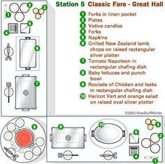 Sample: Buffet station diagram