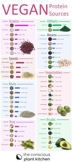 Vegan Protein Chart Vegan protein sources chart, provides grams of protein per Protein Desserts, Protein Cupcakes, Protein Brownies, Protein Muffins, Protein Cookies, Chip Cookies, Vegan Protein Sources Chart, Protein Chart, Best Vegetarian Protein Sources