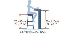 Diagram showing the standard height of a commercial bar, as well as the height of stools needed for use alongside them