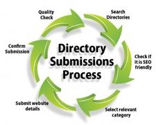 Directory submission is a way of manually submitting your link to a web directory. A reviewer checks the authenticity of the link. When your link get the approval then it get submitted to the directory