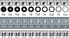 Learning even just the basics of photography takes a bit of work and one of the more complex ideas is the relationship between ISO, aperture, and shutter speed. German photography blog Photoblog Hamburg has a graphic explaining how it works.