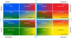 Breng je team in kaart met het DISC team grid. DISC geeft iemands voorkeurstijl weer en geeft inzicht in gedrag en communicatie. Dit is met name nuttig voor teams. Je kunt met DISC letterlijk jouw team in kaart brengen en zien wie waar staat en wat zijn of haar voorkeuren zijn. Wel zo handig als je met elkaar moet samenwerken.