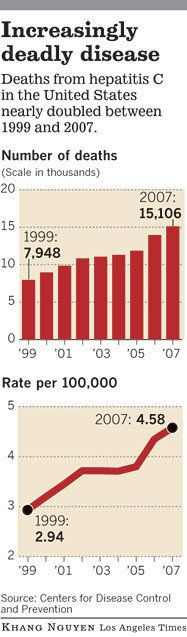 Hepatitis C a latent legacy of baby boomers' youth