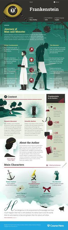 Frankenstein Infographic | Course Hero