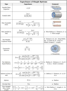 Capacitance is the ability of a capacitor to store maximum electrical charge in its body. Read more about units of capacitance and discharging a capacitor.