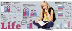 Οι έφηβοι και το σχολείο   Greek Infographics World Languages, Second Language, Kai, Infographic, Greek, Community, Teaching, School, Infographics