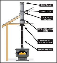 Good Totally Free Wood Stove fireplace Suggestions Though wooden is one of eco-friendly warming strategy, them under no circumstances appears to be discussed wit. Wood Stove Heater, Diy Wood Stove, Wood Stove Cooking, Wood Stove Wall, Wall Wood, Art Deco Fireplace, Home Fireplace, Wood Stove Installation, Wood Stove Chimney
