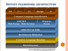 This shows the framework architecture which is used for this developing world.