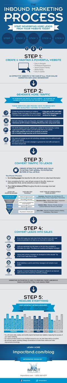 Effectieve inboundmarketing in 6 stappen [infographic]