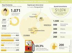 Cierre en frontera con Venezuela amenaza la economía de la región