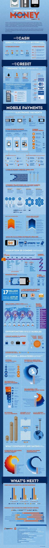 SapientNitro - Future of Mobile Payments Infographic