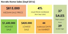 The median home sale price in Novato is $815,000 (single-family homes) for September 2016. That's a 4-percent increase from last September. Thinking of buying or selling a home in Novato – call Team McGinnis, Realtors today – 415-725-1911! #novato #novatoca #novatorealestate #novatohomes #novatorealtor #novatohomeprices
