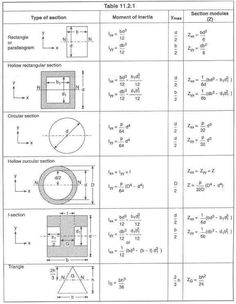 Mechanical Tips By Er Saurav Sahgal: Moment of inertia Civil Engineering Design, Civil Engineering Construction, Geotechnical Engineering, Architectural Engineering, Mechanical Engineering, Electrical Engineering, Physics Formulas, Structural Analysis, Calculus