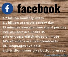 This is why as a Real Estate Agent you need to have a strong presence on Facebook! We can help Curator4Realtors.com  #realestatebusinesspage #realtorsonsocialmedia #realestateagents #whydoineedtobeonfacebook #facebookstats #realestatemarketing #realtors #realestatebusinesspage #realestateideas #realestatephotos #realtorslife #socialmediamarketing Real Agent, Business Pages, Social Media Marketing, Real Estate, Strong, Facebook, Life, Real Estates