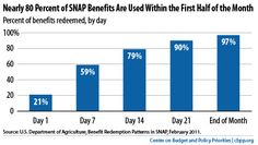 New bipartisan plan to 'only' cut food stamp benefits for 1.7 million
