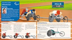Paralympics in design: The 5 best infographics | Graphic design | Creative Bloq