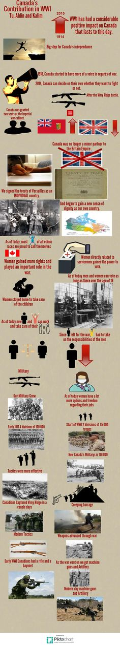 WWI Infographic Fall 2015 Wwi, Fall 2015, Infographics, Positivity, Infographic, Infographic Illustrations, Info Graphics, Optimism
