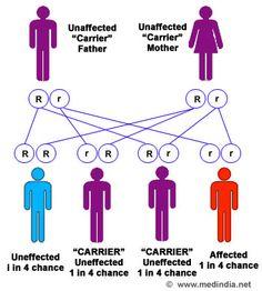 Picks Disease    -Pick disease is classified into two types: Niemann-Pick disease ...